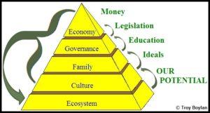 The-Pyramid-of-Human-Success_Troy-Boylan